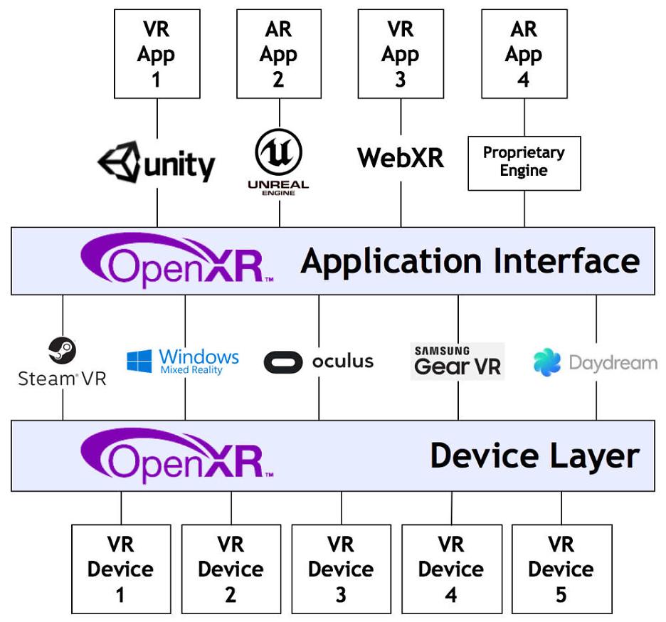 OpenXR Fragmentierungsdiagramm